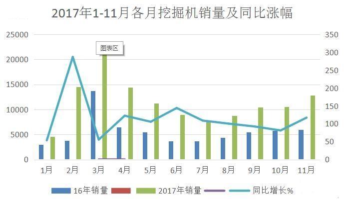 """小松挖机涨价,三一也或将涨价,2018年会迎来""""涨价潮""""吗?"""