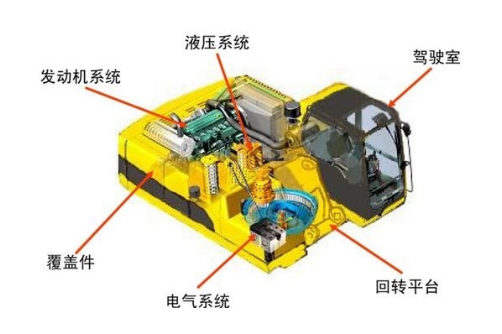 如何护理挖掘机的液压系统
