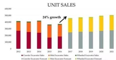 2017年全球挖掘机销量预计增长24%